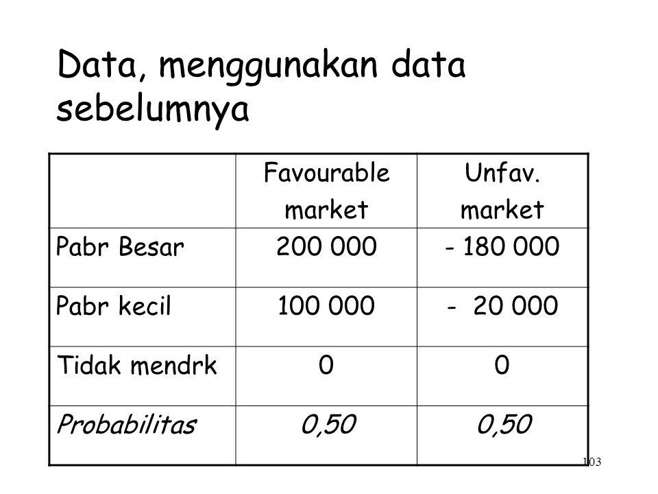 103 Data, menggunakan data sebelumnya Favourable market Unfav. market Pabr Besar200 000- 180 000 Pabr kecil100 000- 20 000 Tidak mendrk00 Probabilitas