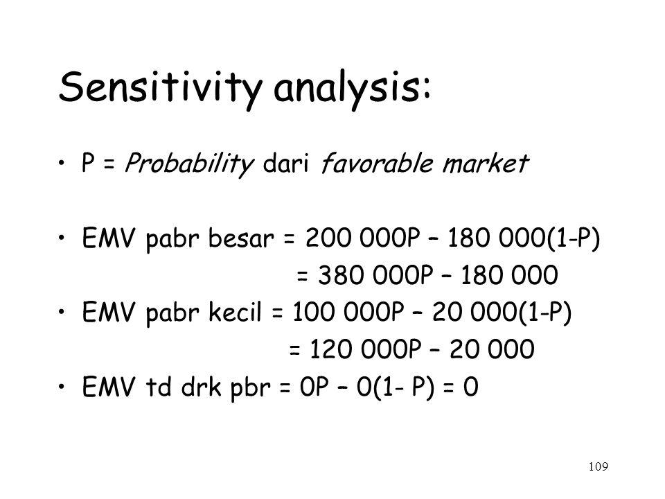 109 Sensitivity analysis: P = Probability dari favorable market EMV pabr besar = 200 000P – 180 000(1-P) = 380 000P – 180 000 EMV pabr kecil = 100 000