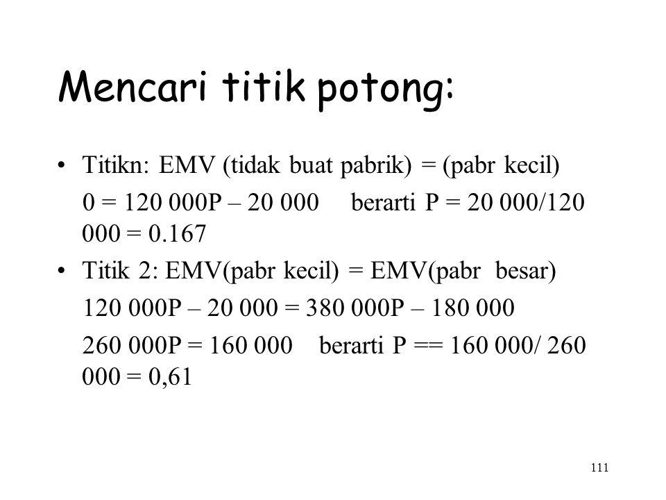111 Mencari titik potong: Titikn: EMV (tidak buat pabrik) = (pabr kecil) 0 = 120 000P – 20 000 berarti P = 20 000/120 000 = 0.167 Titik 2: EMV(pabr ke