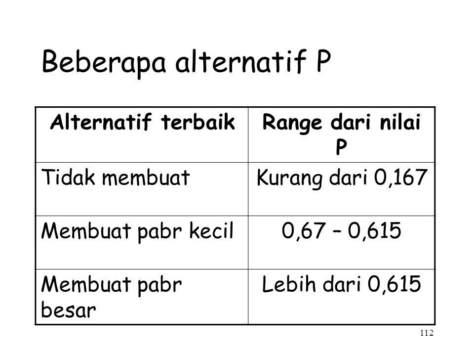 112 Beberapa alternatif P Alternatif terbaikRange dari nilai P Tidak membuatKurang dari 0,167 Membuat pabr kecil0,67 – 0,615 Membuat pabr besar Lebih