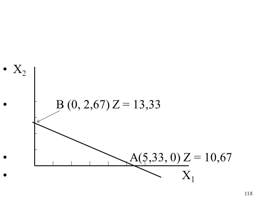 118 X 2 B (0, 2,67) Z = 13,33 A(5,33, 0) Z = 10,67 X 1