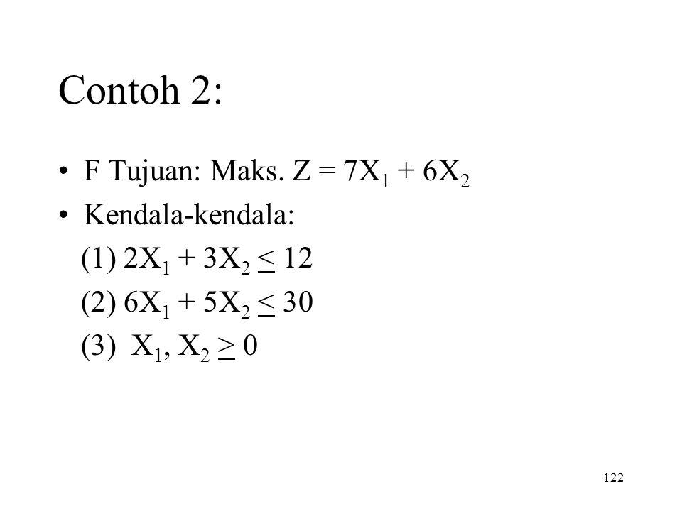 122 Contoh 2: F Tujuan: Maks. Z = 7X 1 + 6X 2 Kendala-kendala: (1) 2X 1 + 3X 2 < 12 (2) 6X 1 + 5X 2 < 30 (3) X 1, X 2 > 0