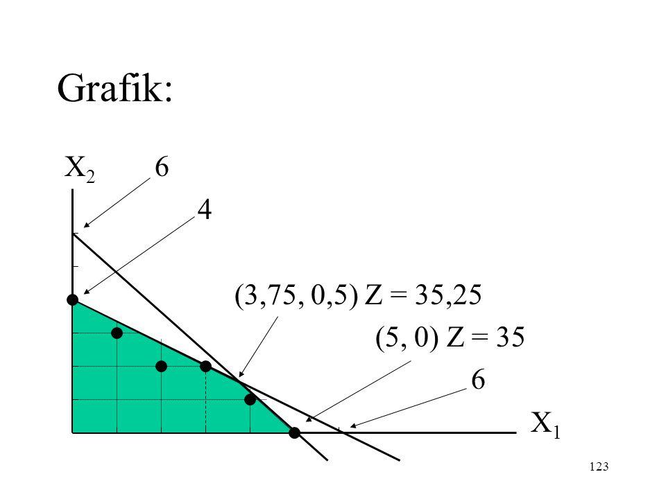 123 Grafik: X 2 6 4 (3,75, 0,5) Z = 35,25 (5, 0) Z = 35 6 X 1