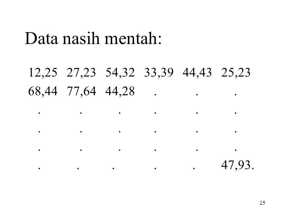 25 Data nasih mentah: 12,25 27,23 54,32 33,39 44,43 25,23 68,44 77,64 44,28.............. 47,93.
