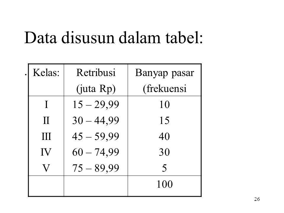 26 Data disusun dalam tabel:. Kelas:Retribusi (juta Rp) Banyap pasar (frekuensi I II III IV V 15 – 29,99 30 – 44,99 45 – 59,99 60 – 74,99 75 – 89,99 1