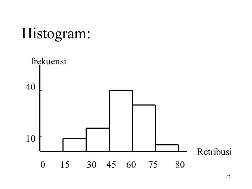 27 Histogram: frekuensi 40 10 Retribusi 0 15 30 45 60 75 80