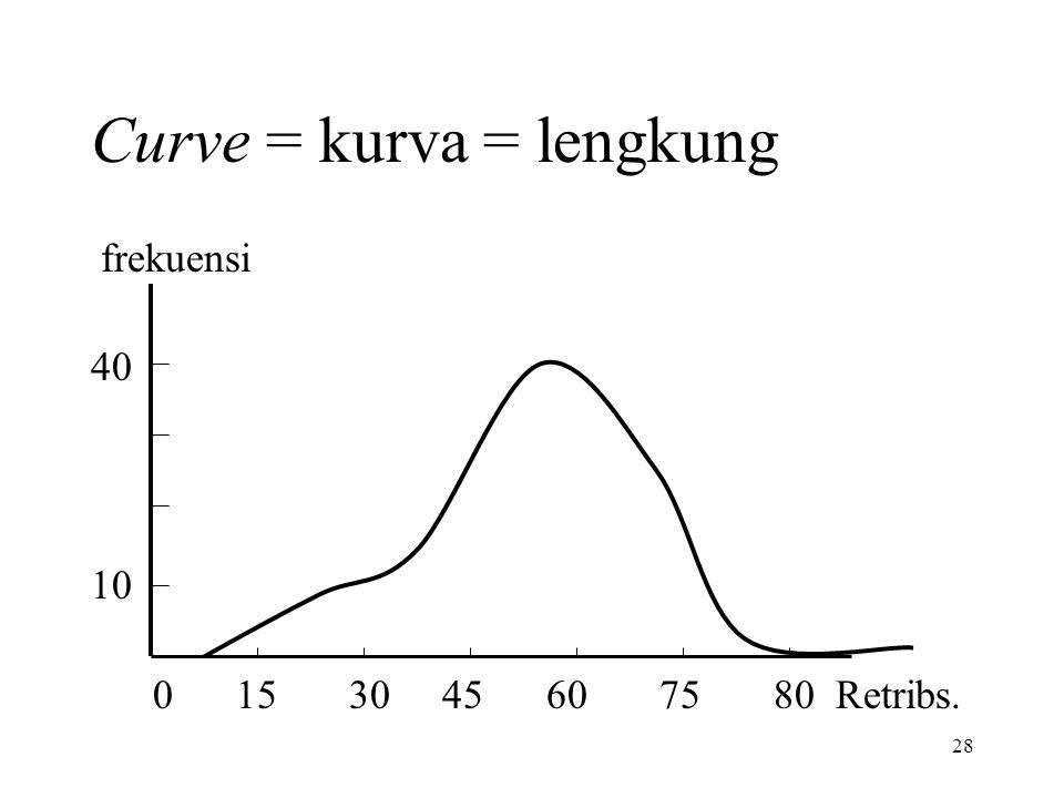 28 Curve = kurva = lengkung frekuensi 40 10 0 15 30 45 60 75 80 Retribs.