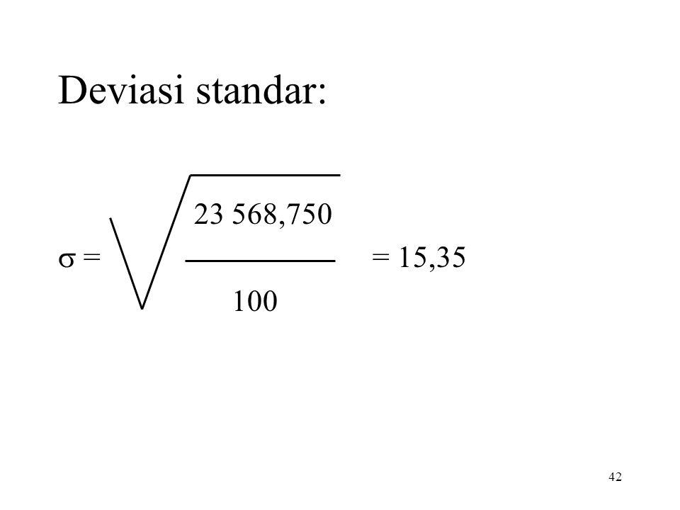 42 Deviasi standar: 23 568,750  = = 15,35 100