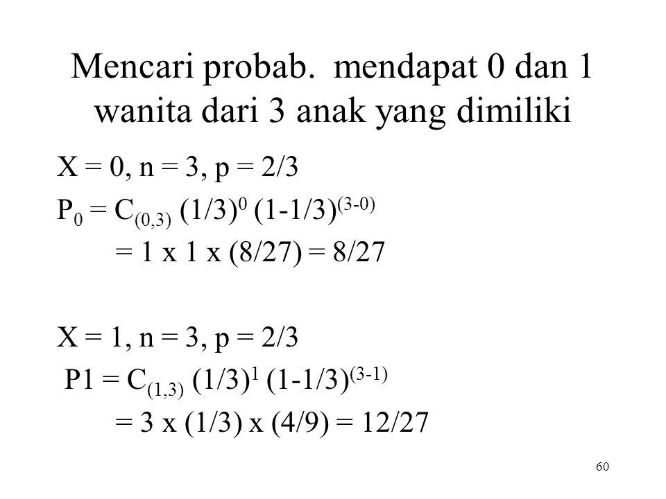 60 Mencari probab. mendapat 0 dan 1 wanita dari 3 anak yang dimiliki X = 0, n = 3, p = 2/3 P 0 = C (0,3) (1/3) 0 (1-1/3) (3-0) = 1 x 1 x (8/27) = 8/27