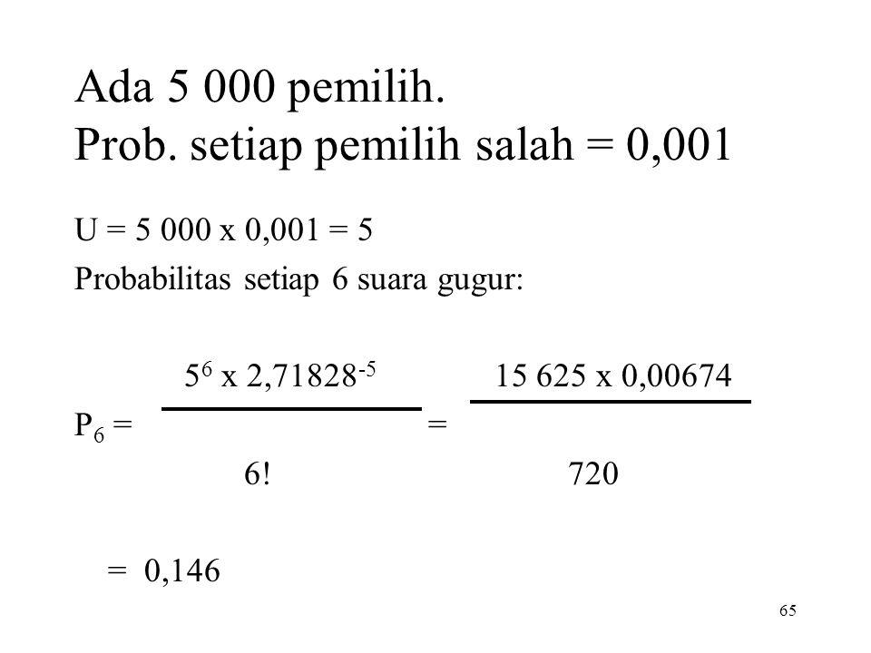 65 Ada 5 000 pemilih. Prob. setiap pemilih salah = 0,001 U = 5 000 x 0,001 = 5 Probabilitas setiap 6 suara gugur: 5 6 x 2,71828 -5 15 625 x 0,00674 P