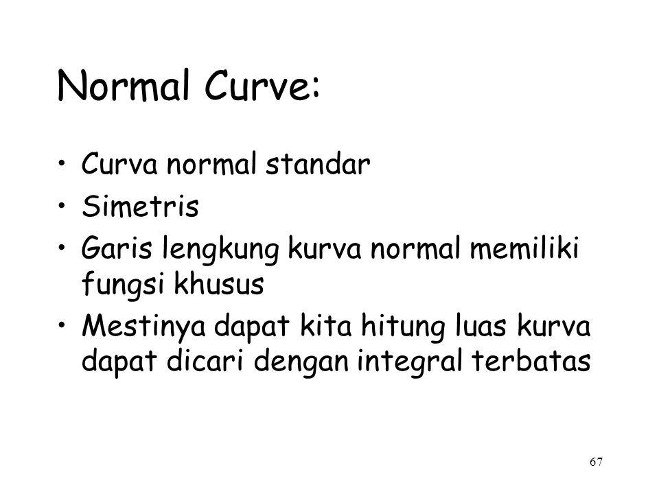 67 Normal Curve: Curva normal standar Simetris Garis lengkung kurva normal memiliki fungsi khusus Mestinya dapat kita hitung luas kurva dapat dicari d