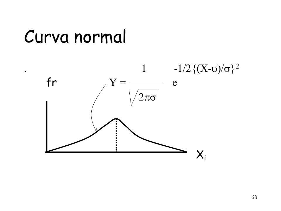 68 Curva normal. 1 -1/2{(X-  )/  } 2 fr Y = e 2  X i