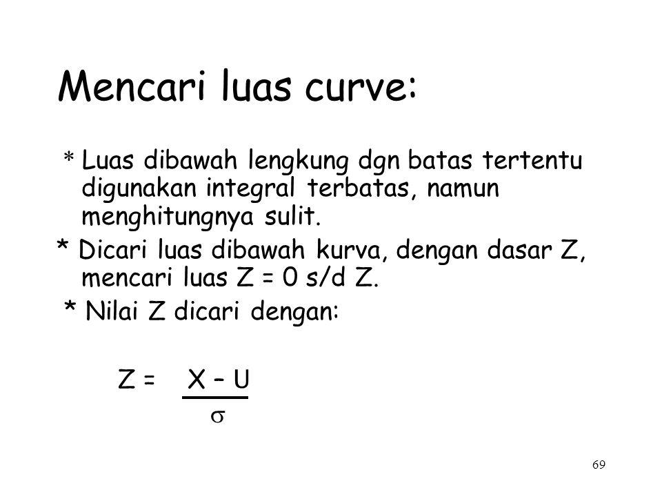 69 Mencari luas curve: * Luas dibawah lengkung dgn batas tertentu digunakan integral terbatas, namun menghitungnya sulit. * Dicari luas dibawah kurva,