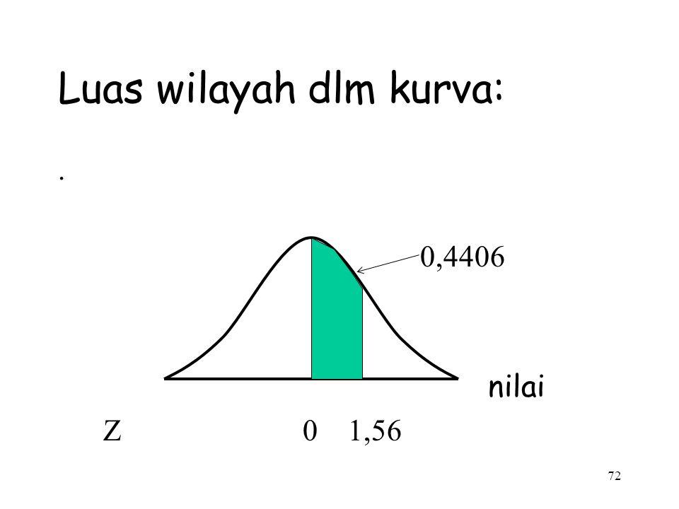 72 Luas wilayah dlm kurva:. 0,4406 nilai Z 0 1,56
