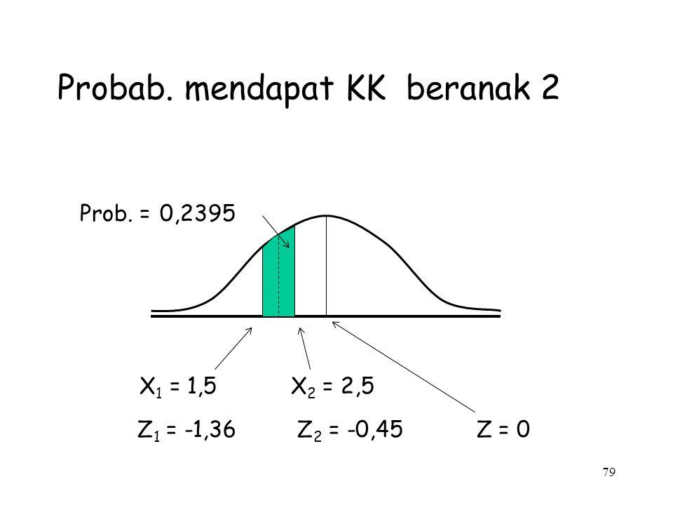 79 Probab. mendapat KK beranak 2 Prob. = 0,2395 X 1 = 1,5 X 2 = 2,5 Z 1 = -1,36 Z 2 = -0,45 Z = 0