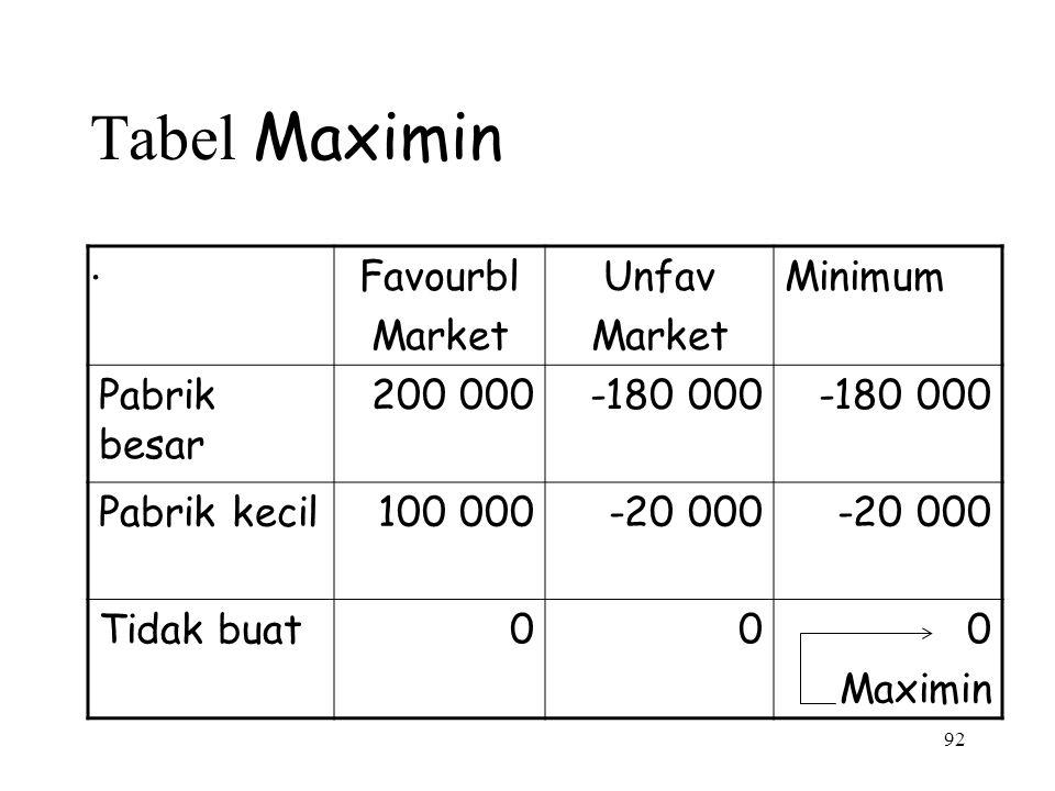92 Tabel Maximin. Favourbl Market Unfav Market Minimum Pabrik besar 200 000-180 000 Pabrik kecil100 000-20 000 Tidak buat000 Maximin