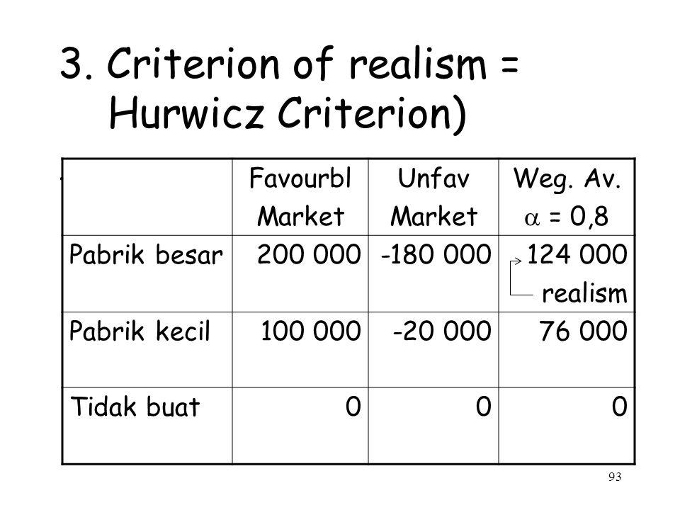 93 3. Criterion of realism = Hurwicz Criterion). Favourbl Market Unfav Market Weg. Av.  = 0,8 Pabrik besar200 000-180 000124 000 realism Pabrik kecil