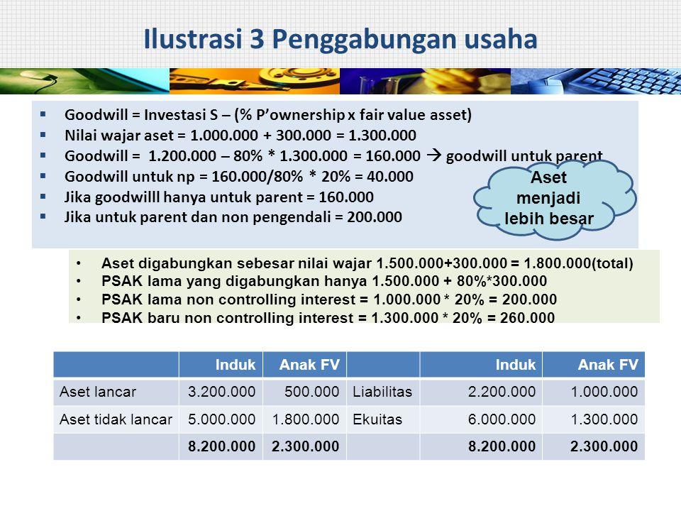 Ilustrasi 3 Penggabungan usaha  Goodwill = Investasi S – (% P'ownership x fair value asset)  Nilai wajar aset = 1.000.000 + 300.000 = 1.300.000  Go