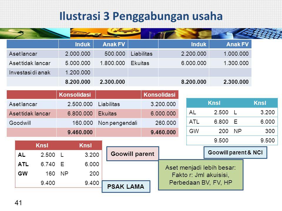 Ilustrasi 3 Penggabungan usaha 41 IndukAnak FVIndukAnak FV Aset lancar2.000.000500.000Liabilitas2.200.0001.000.000 Aset tidak lancar5.000.0001.800.000