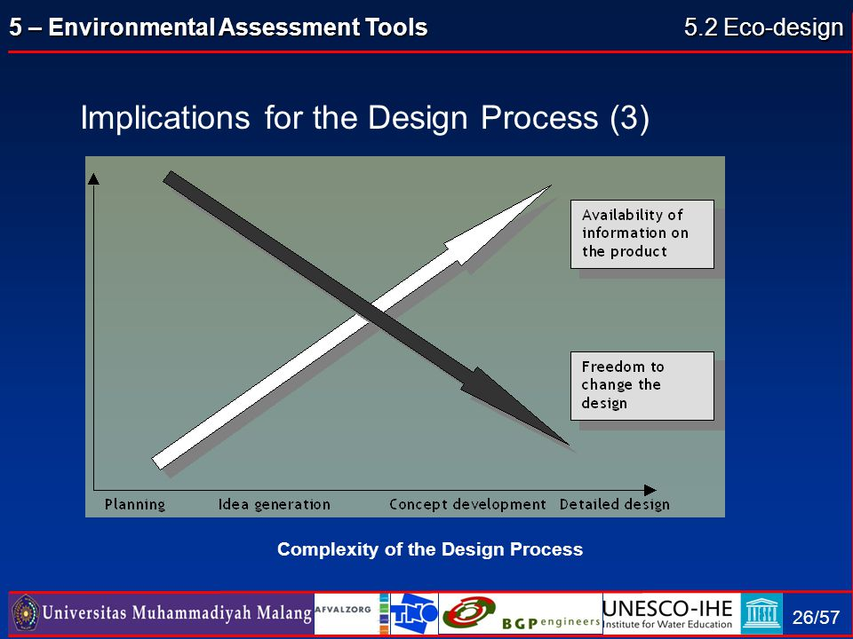 5 – Environmental Assessment Tools 26/57 Implications for the Design Process (3) Complexity of the Design Process 5.2 Eco-design