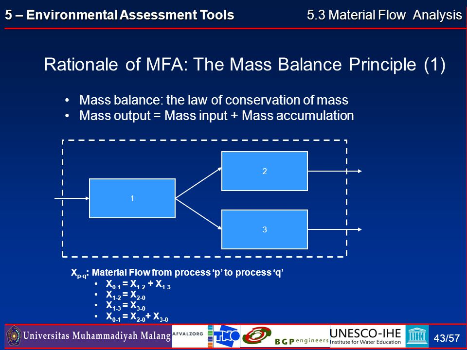 5 – Environmental Assessment Tools 43/57 Rationale of MFA: The Mass Balance Principle (1) Mass balance: the law of conservation of mass Mass output =