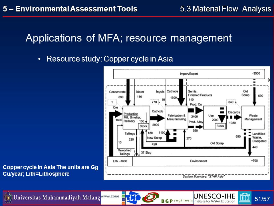 5 – Environmental Assessment Tools 51/57 Applications of MFA; resource management Resource study: Copper cycle in Asia Copper cycle in Asia The units