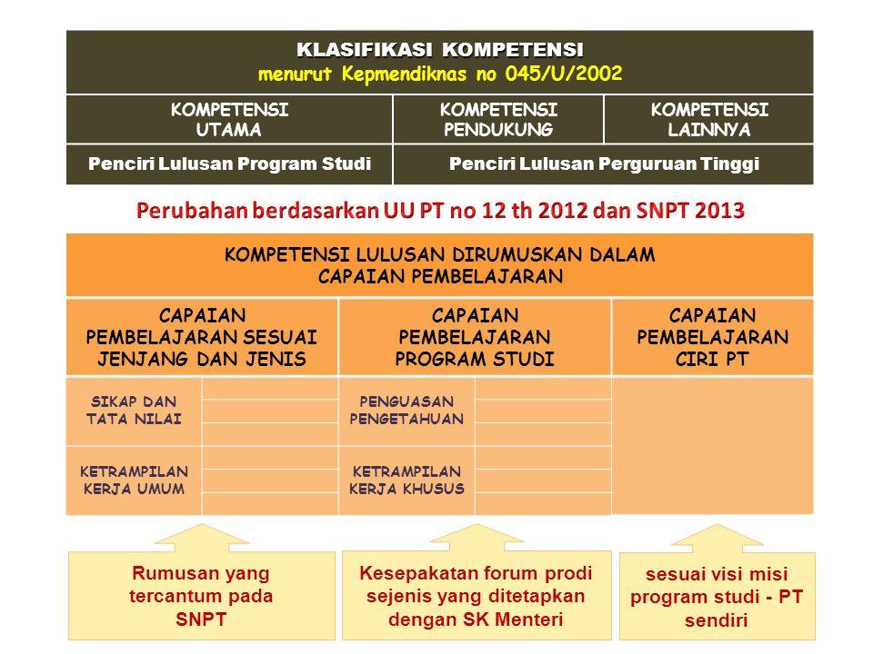 KLASIFIKASI KOMPETENSI menurut Kepmendiknas no 045/U/2002 KOMPETENSI UTAMA KOMPETENSI PENDUKUNG KOMPETENSI LAINNYA Penciri Lulusan Program StudiPencir