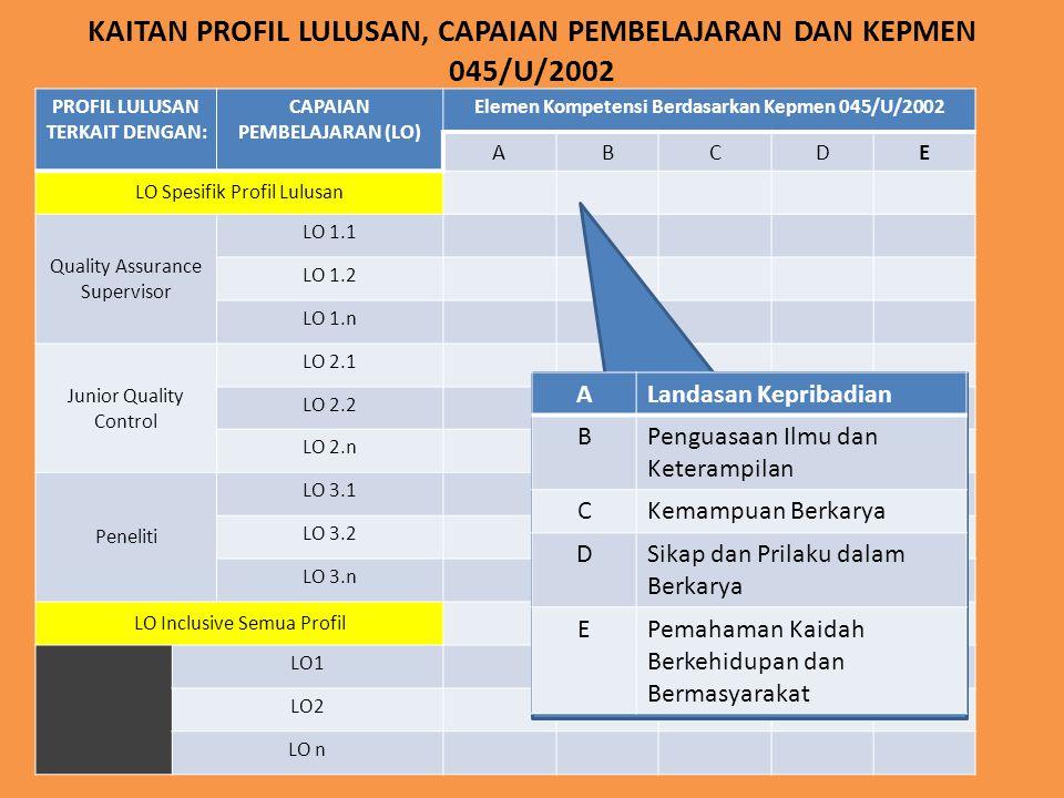 KAITAN PROFIL LULUSAN, CAPAIAN PEMBELAJARAN DAN KEPMEN 045/U/2002 PROFIL LULUSAN TERKAIT DENGAN: CAPAIAN PEMBELAJARAN (LO) Elemen Kompetensi Berdasark