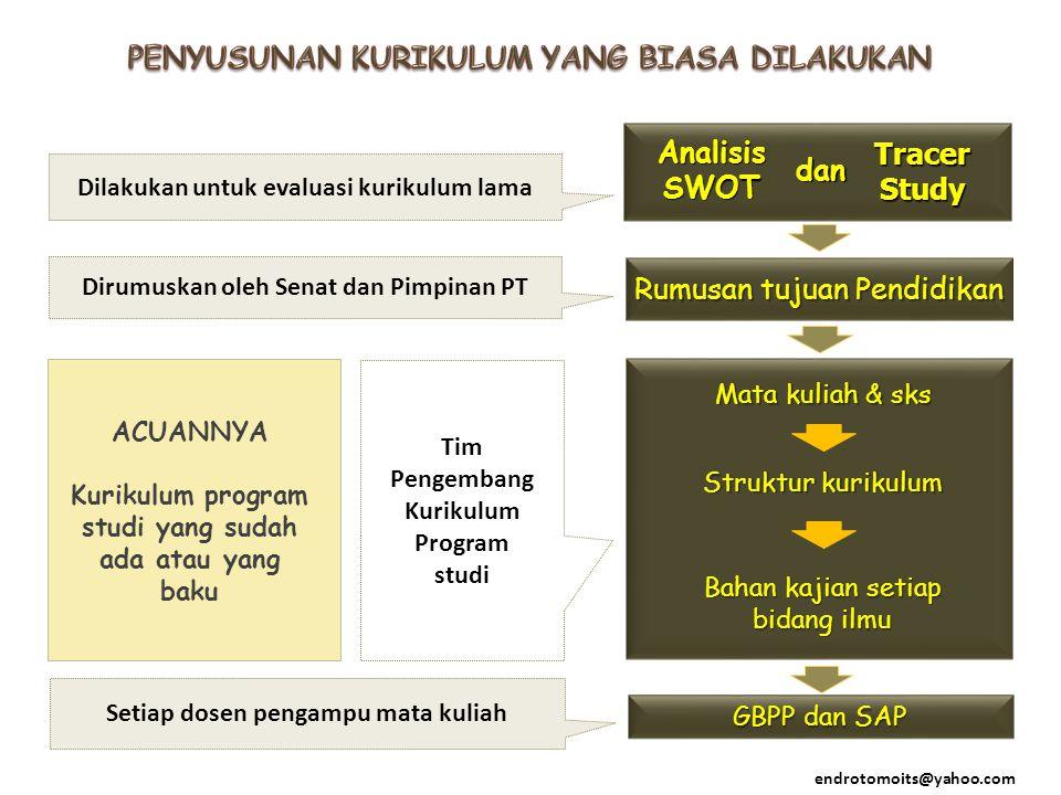 GBPP dan SAP ACUANNYA Kurikulum program studi yang sudah ada atau yang baku Rumusan tujuan Pendidikan Dilakukan untuk evaluasi kurikulum lama Dirumusk