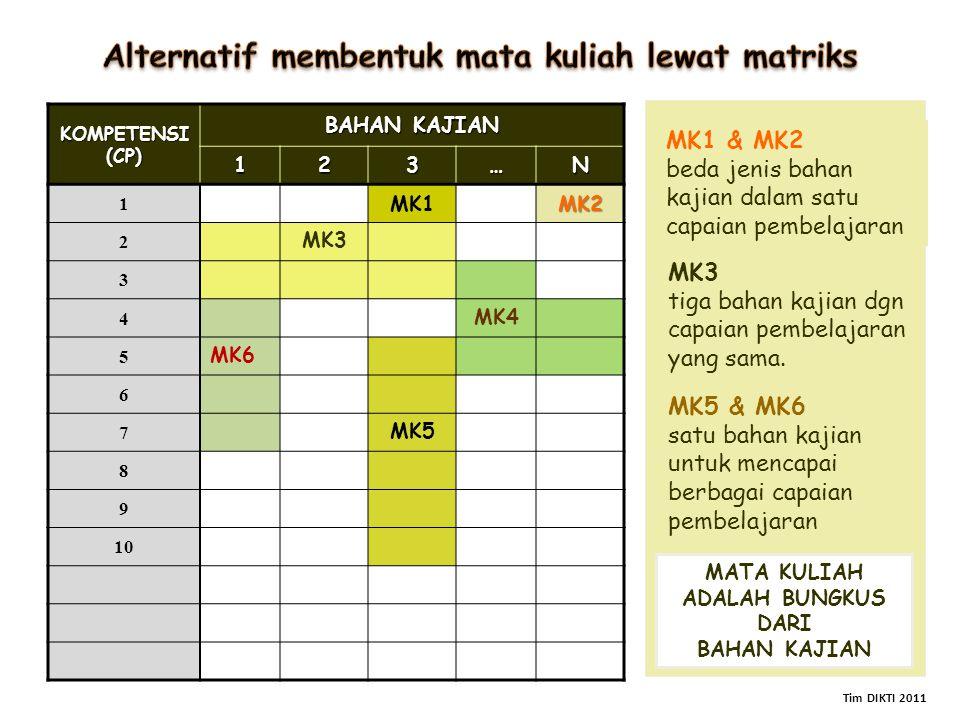 KOMPETENSI (CP) BAHAN KAJIAN 123…N 1 MK1MK2 2 MK3 3 4 MK4 5 MK6 6 7 MK5 8 9 10 MK1 & MK2 beda jenis bahan kajian dalam satu capaian pembelajaran MK3 t