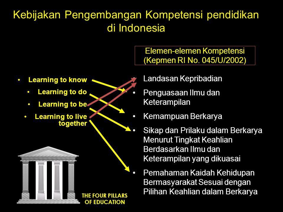 Kebijakan Pengembangan Kompetensi pendidikan di Indonesia THE FOUR PILLARS OF EDUCATION Elemen-elemen Kompetensi (Kepmen RI No. 045/U/2002) Learning t