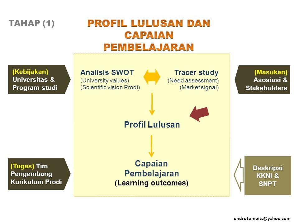 TAHAP (1) endrotomoits@yahoo.com (Kebijakan) Universitas & Program studi (Masukan) Asosiasi & Stakeholders (Tugas) Tim Pengembang Kurikulum Prodi Desk