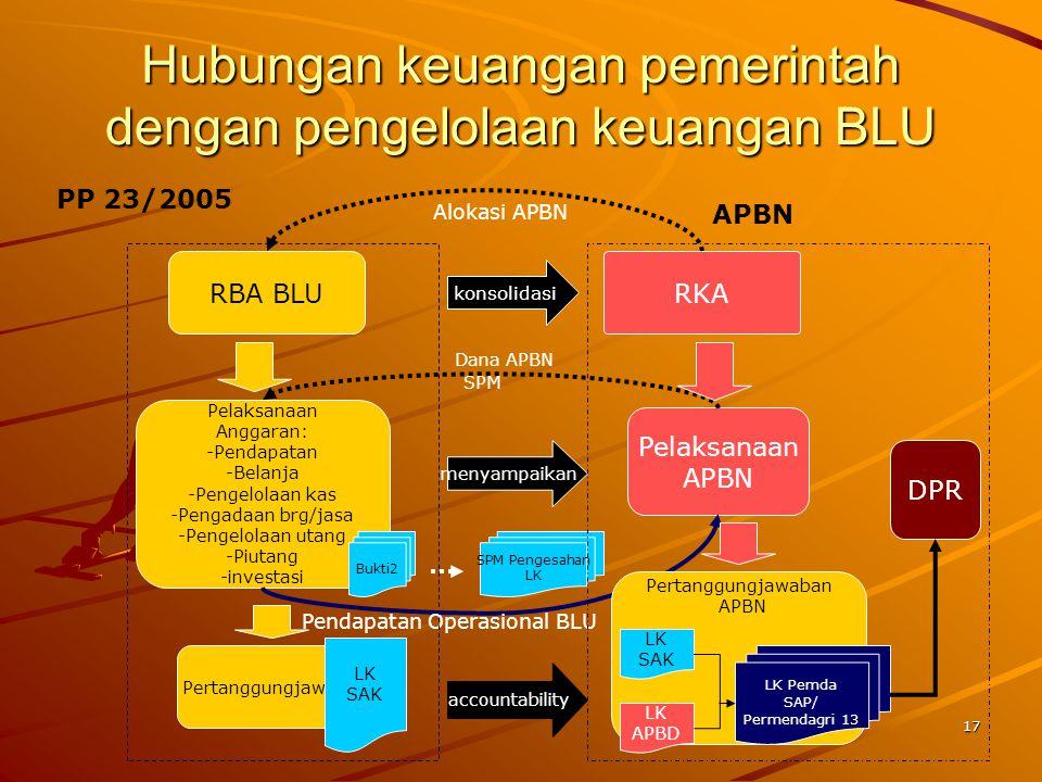 16 Fleksibiltas Pengelolaan Keuangan BLU  Pendapatan dan Belanja  Pengelolaan Kas  Pengelolaan Piutang dan Utang  Investasi  Pengelolaan Barang  Surplus/Defisit  Akuntansi  Remunerasi  Status Kepegawaian PNS dan non PNS  Nomenklatur kelembagaan dan pimpinan
