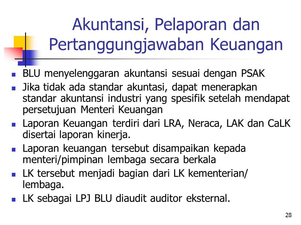 27 Pengelolaan Barang (2) BLU tidak dapat mengalihkan/menghapuskan Aset tetap kecuali ijin pejabat yang berwenang. Pengalihan/penghapusan aset tetap d