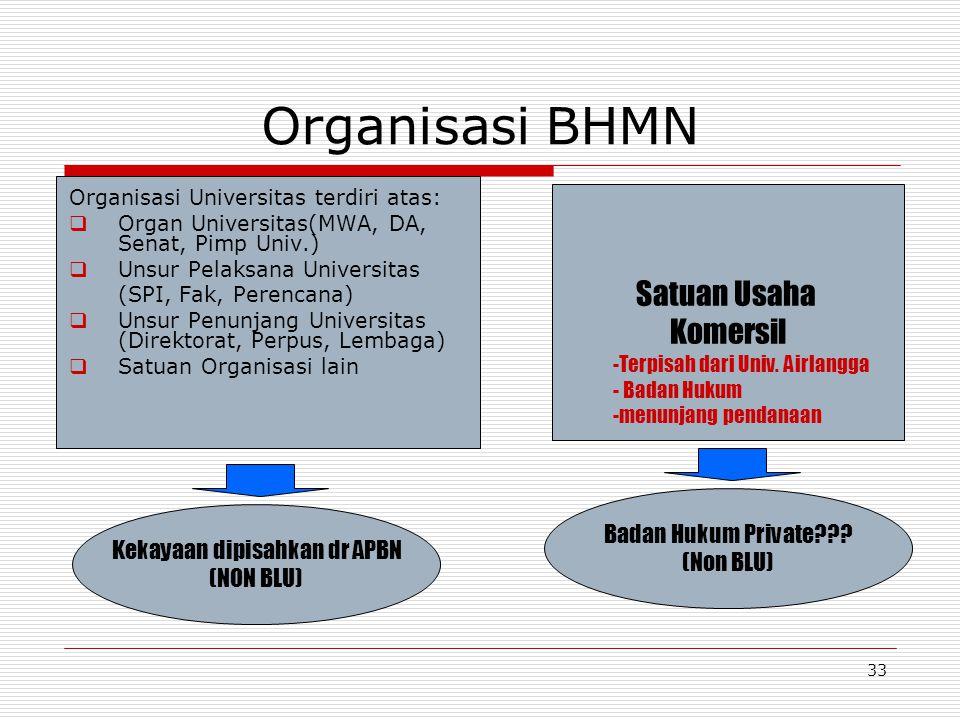 32 Konsekuensi Univ. Airlangga sebagai BHMN  Pendapatan yang diterima oleh Univ. Airlangga bukan PNBP bagi pemerintah oleh sebab itu pendapatn itu me