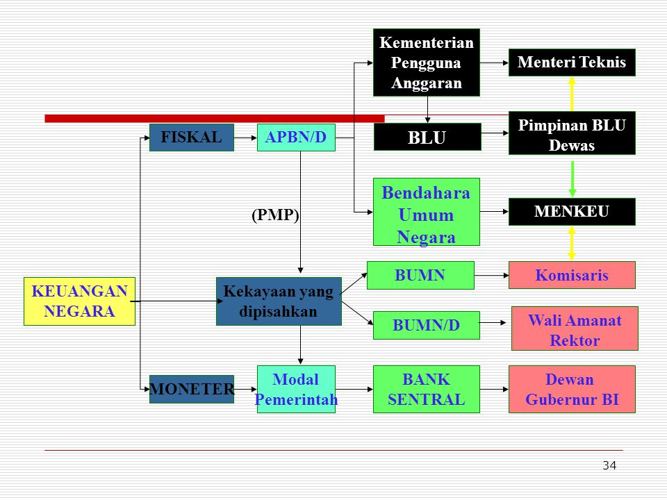 33 Organisasi BHMN Organisasi Universitas terdiri atas:  Organ Universitas(MWA, DA, Senat, Pimp Univ.)  Unsur Pelaksana Universitas (SPI, Fak, Peren