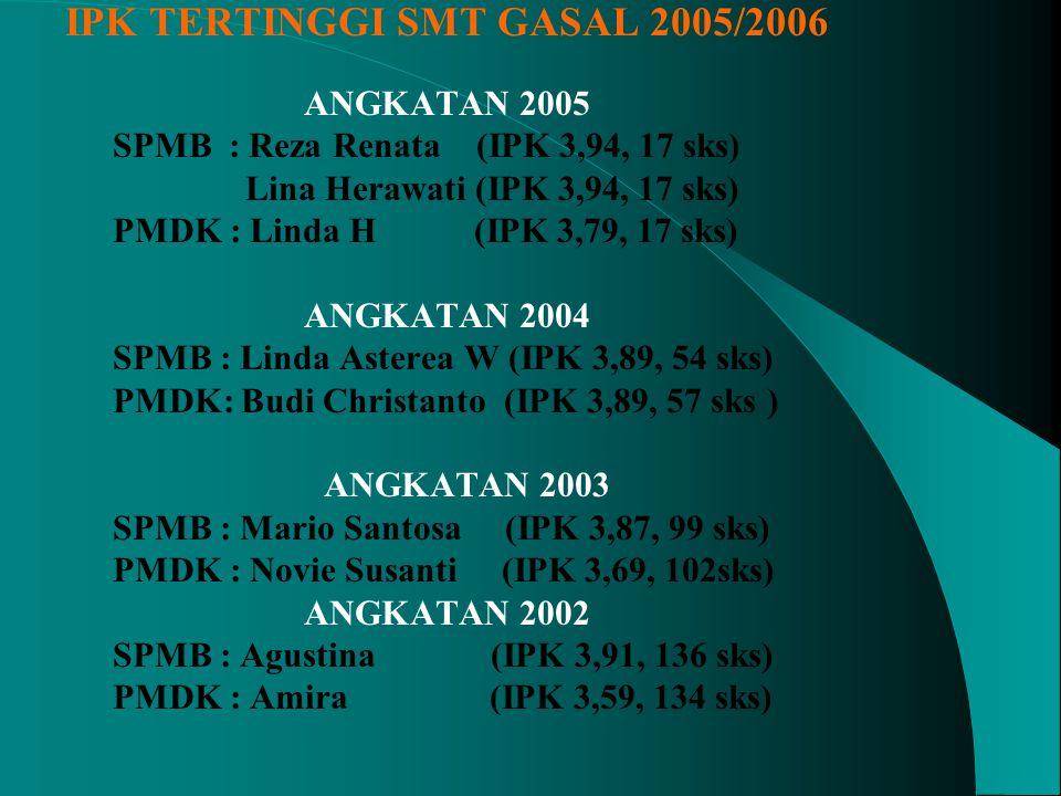 MAHASISWA AKTIF FAKULTAS FARMASI UNAIR PADA AKHIR SMT GASAL AJARAN 2005/2006 JENJANGANGKATAN (awal terdaftar) SPMB (jumlah lulus) PMDK JALUR P+U KETERANGAN S-12001 (119/116) 109 (95) 98 (58) LULUS ON TIME : 86 (72% SPMB) 25 (22% PMDK) 2002 (117/99) 11496 SKRIPSI SMT GNP 109 (SPMB) 74 (PMDK) 2003 ( 122/115 ) 117112 2004 ( 107/99 ) 10194 LOLOS EV I 2005 (118/130 ) 108130 2006
