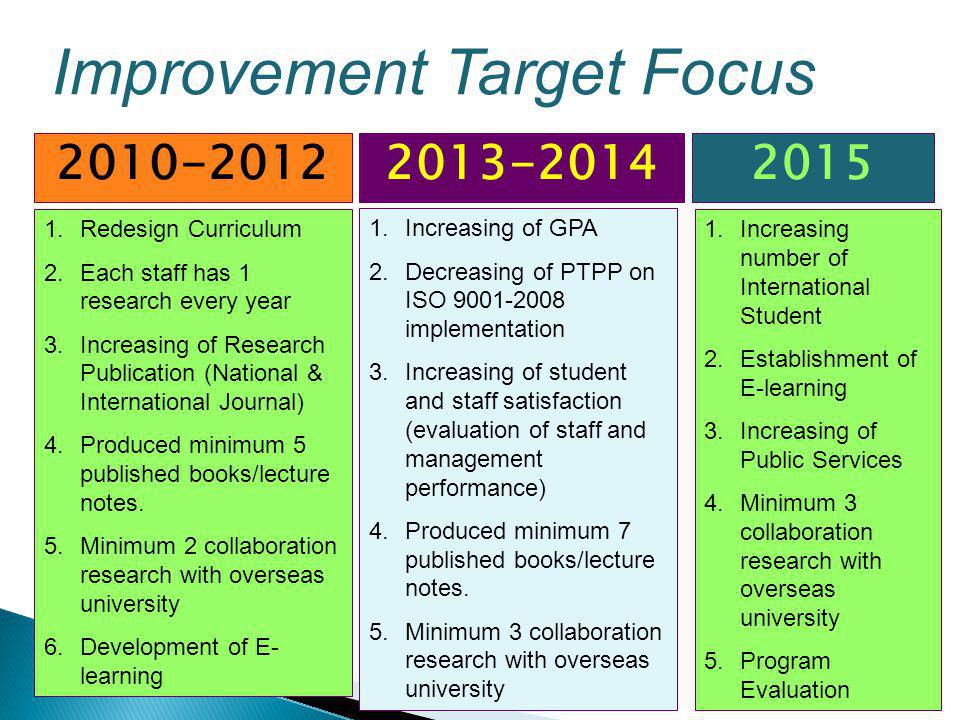 2010-20122013-20142015 1.Redesign Curriculum 2.Each staff has 1 research every year 3.Increasing of Research Publication (National & International Jou
