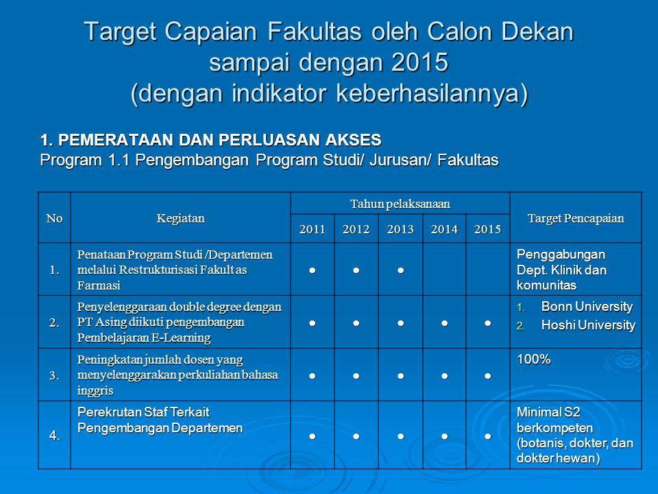 Target Capaian Fakultas oleh Calon Dekan sampai dengan 2015 (dengan indikator keberhasilannya) 1. PEMERATAAN DAN PERLUASAN AKSES Program 1.1 Pengemban