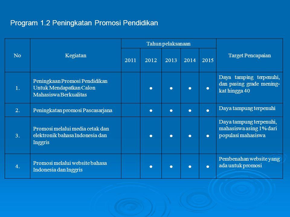 NoKegiatan Tahun pelaksanaan Target Pencapaian 20112012201320142015 1. Peningkaan Promosi Pendidikan Untuk Mendapatkan Calon Mahasiswa Berkualitas ●●●