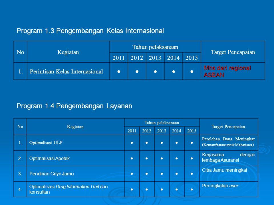 Program 1.4 Pengembangan Layanan NoKegiatan Tahun pelaksanaan Target Pencapaian 20112012201320142015 1.Optimalisasi ULP ●●●●● Perolehan Dana Meningkat