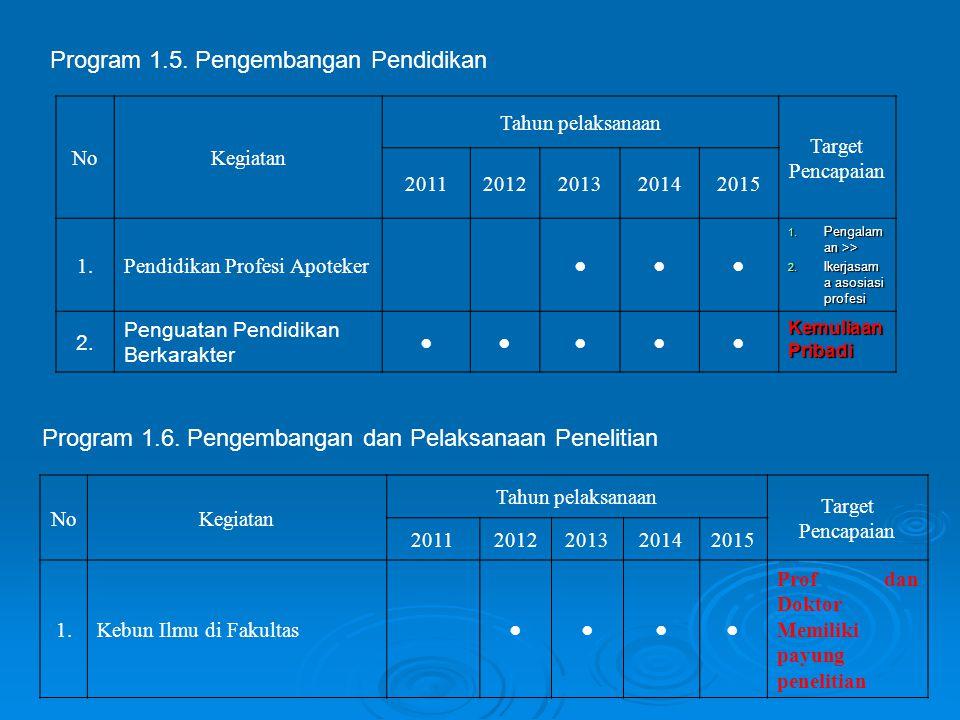 Program 1.5. Pengembangan Pendidikan NoKegiatan Tahun pelaksanaan Target Pencapaian 20112012201320142015 1.Pendidikan Profesi Apoteker ●●● 1. Pengalam