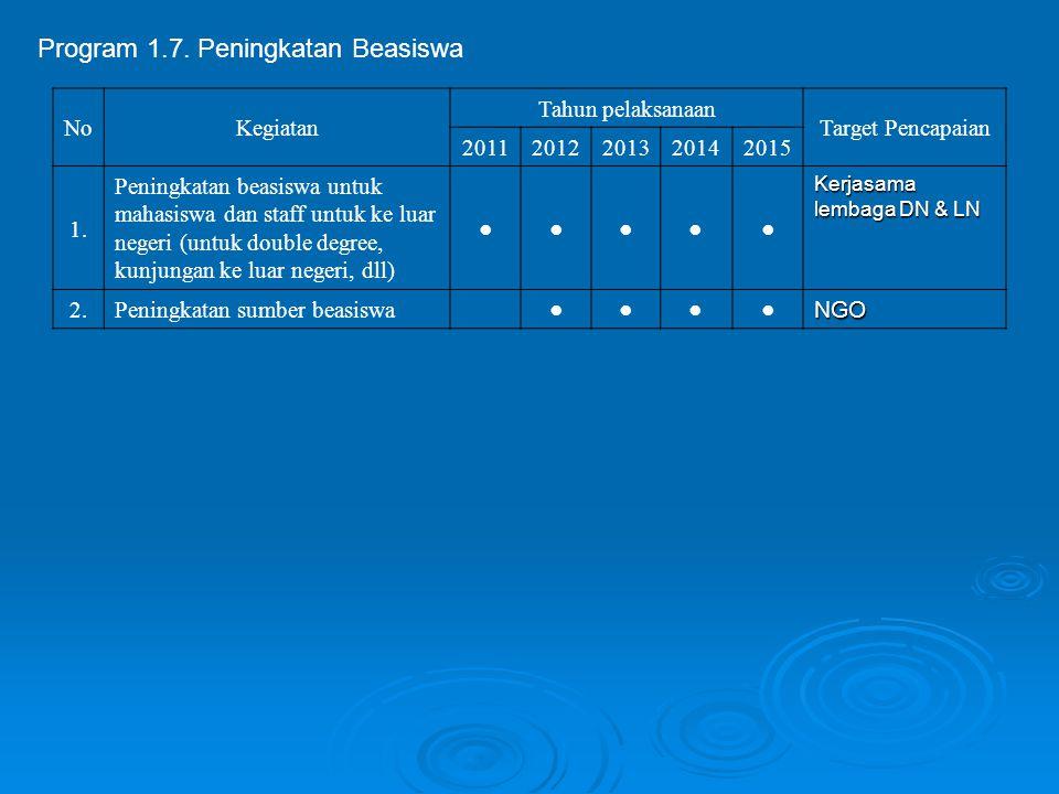 Program 1.7. Peningkatan Beasiswa NoKegiatan Tahun pelaksanaan Target Pencapaian 20112012201320142015 1. Peningkatan beasiswa untuk mahasiswa dan staf