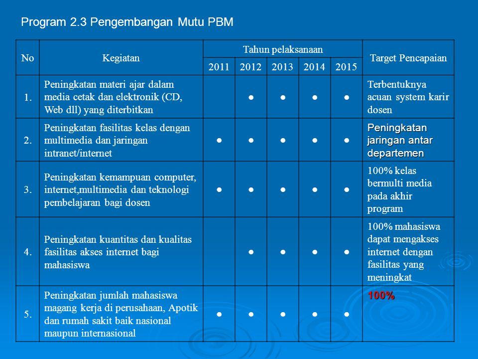 Program 2.3 Pengembangan Mutu PBM NoKegiatan Tahun pelaksanaan Target Pencapaian 20112012201320142015 1. Peningkatan materi ajar dalam media cetak dan