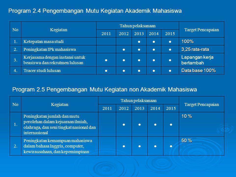 Program 2.4 Pengembangan Mutu Kegiatan Akademik Mahasiswa NoKegiatan Tahun pelaksanaan Target Pencapaian 20112012201320142015 1.Ketepatan masa studi ●