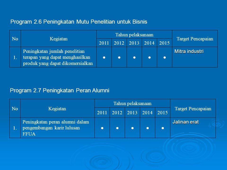 Program 2.6 Peningkatan Mutu Penelitian untuk Bisnis NoKegiatan Tahun pelaksanaan Target Pencapaian 20112012201320142015 1. Peningkatan jumlah penelit