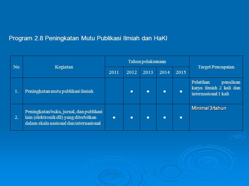 Program 2.8 Peningkatan Mutu Publikasi Ilmiah dan HaKI NoKegiatan Tahun pelaksanaan Target Pencapaian 20112012201320142015 1.Peningkatan mutu publikas