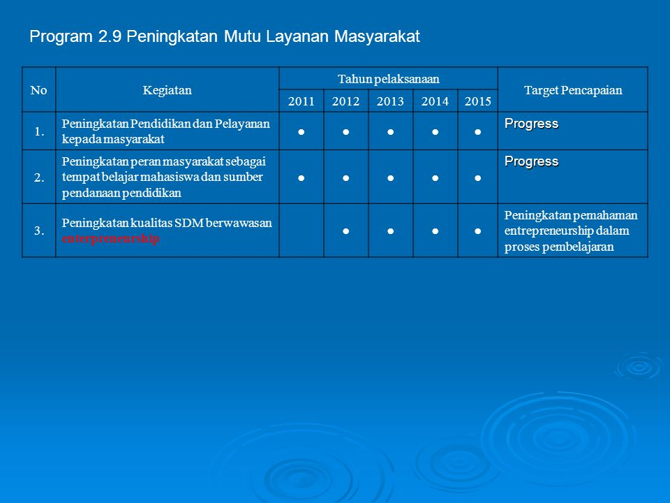 Program 2.9 Peningkatan Mutu Layanan Masyarakat NoKegiatan Tahun pelaksanaan Target Pencapaian 20112012201320142015 1. Peningkatan Pendidikan dan Pela