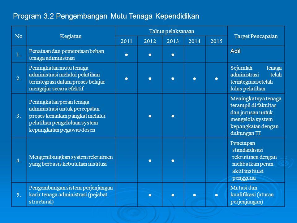 Program 3.2 Pengembangan Mutu Tenaga Kependidikan NoKegiatan Tahun pelaksanaan Target Pencapaian 20112012201320142015 1. Penataan dan pemerataan beban