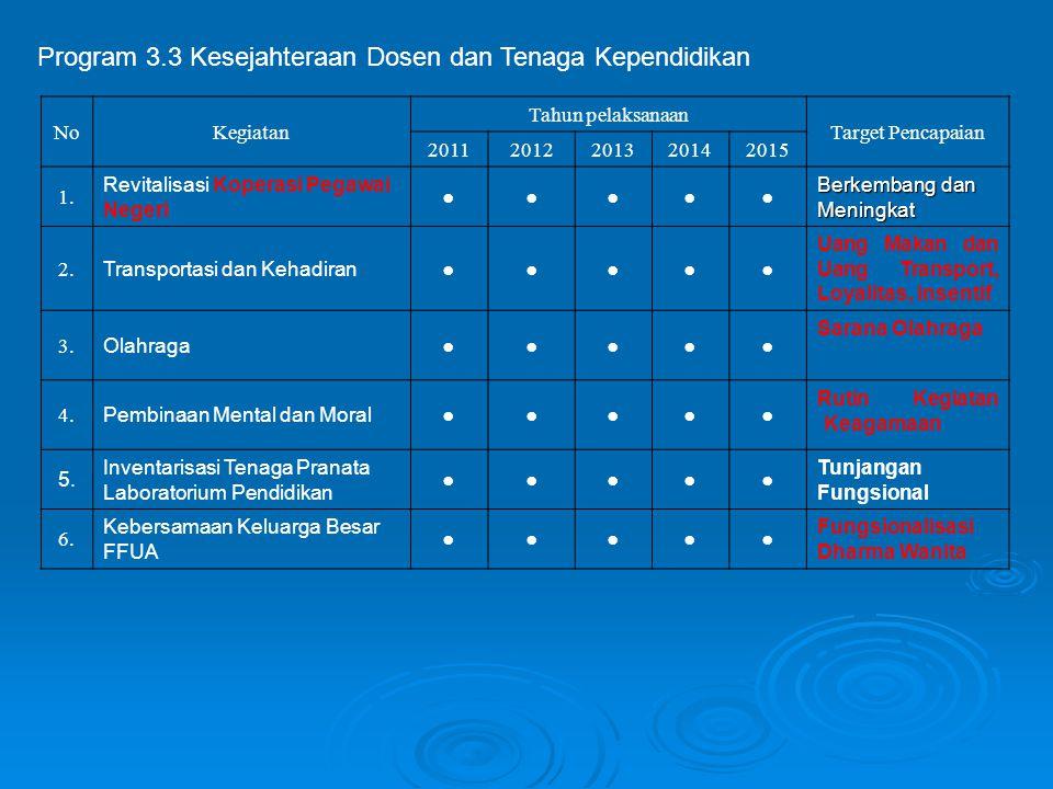 NoKegiatan Tahun pelaksanaan Target Pencapaian 20112012201320142015 1. Revitalisasi Koperasi Pegawai Negeri ●●●●● Berkembang dan Meningkat 2. Transpor